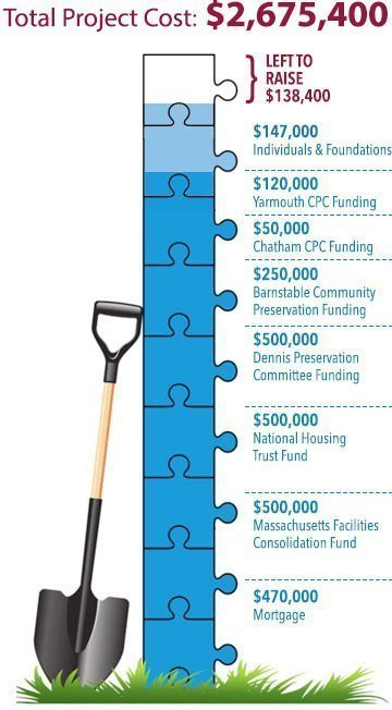 Graphic showing that we have $138,400 left to raise of our $2,675,400 goal